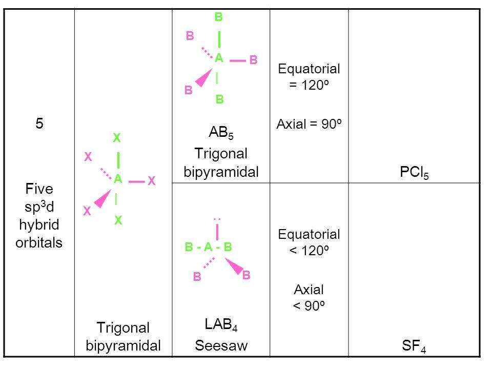 5 Five sp 3 d hybrid orbitals Trigonal bipyramidal AB 5 Trigonal bipyramidal Equatorial = 120º Axial = 90º PCl 5 LAB 4 Seesaw Equatorial < 120º Axial