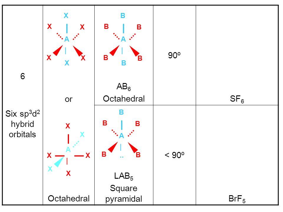 6 Six sp 3 d 2 hybrid orbitals or Octahedral AB 6 Octahedral 90º SF 6 LAB 5 Square pyramidal < 90º BrF 5 X X A X |X|X X X B B A B |B|B B B B B A B |..