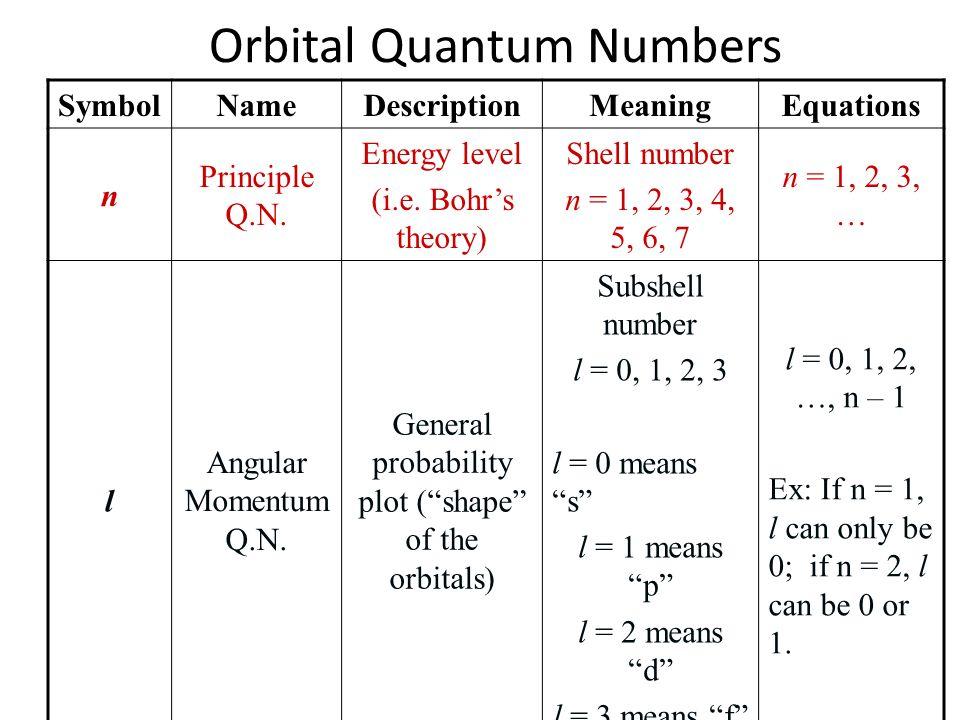 Orbital Quantum Numbers SymbolNameDescriptionMeaningEquations n Principle Q.N. Energy level (i.e. Bohrs theory) Shell number n = 1, 2, 3, 4, 5, 6, 7 n