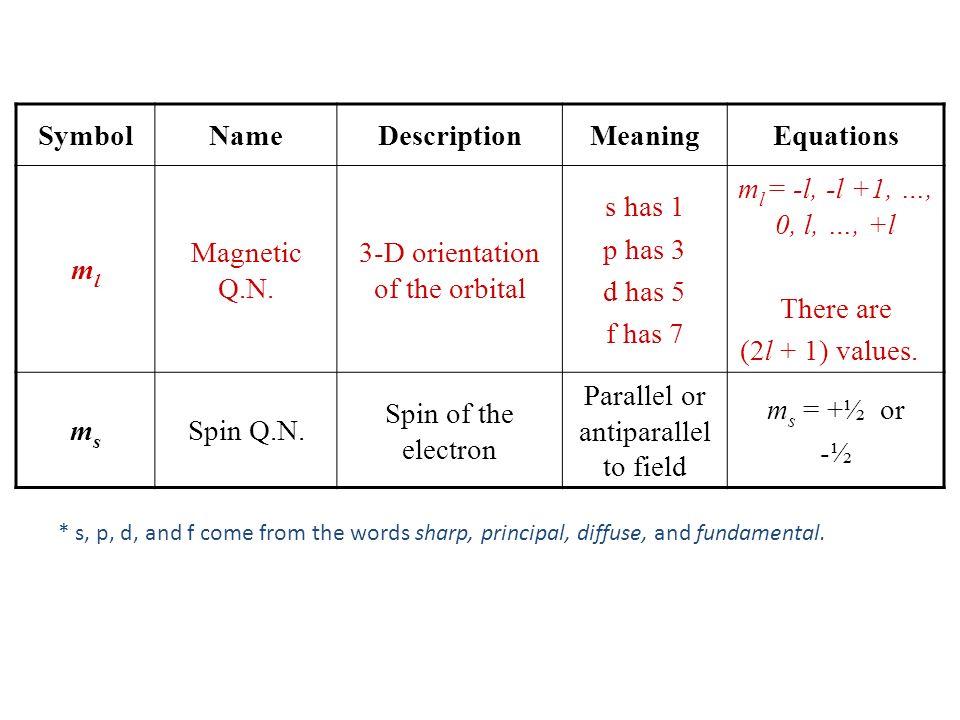 SymbolNameDescriptionMeaningEquations mlml Magnetic Q.N. 3-D orientation of the orbital s has 1 p has 3 d has 5 f has 7 m l = -l, -l +1, …, 0, l, …, +