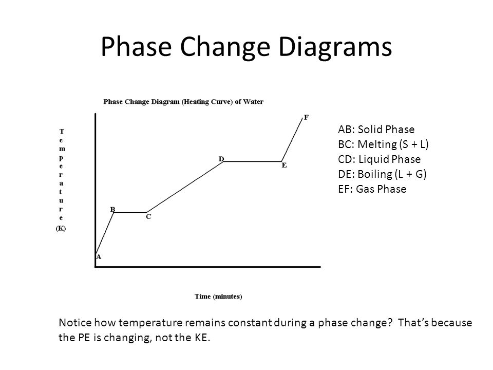 Phase Change Diagrams AB: Solid Phase BC: Melting (S + L) CD: Liquid Phase DE: Boiling (L + G) EF: Gas Phase Notice how temperature remains constant d