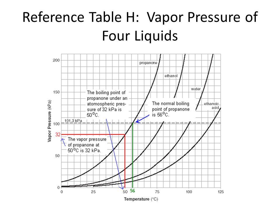 Reference Table H: Vapor Pressure of Four Liquids (c) 2006, Mark Rosengarten