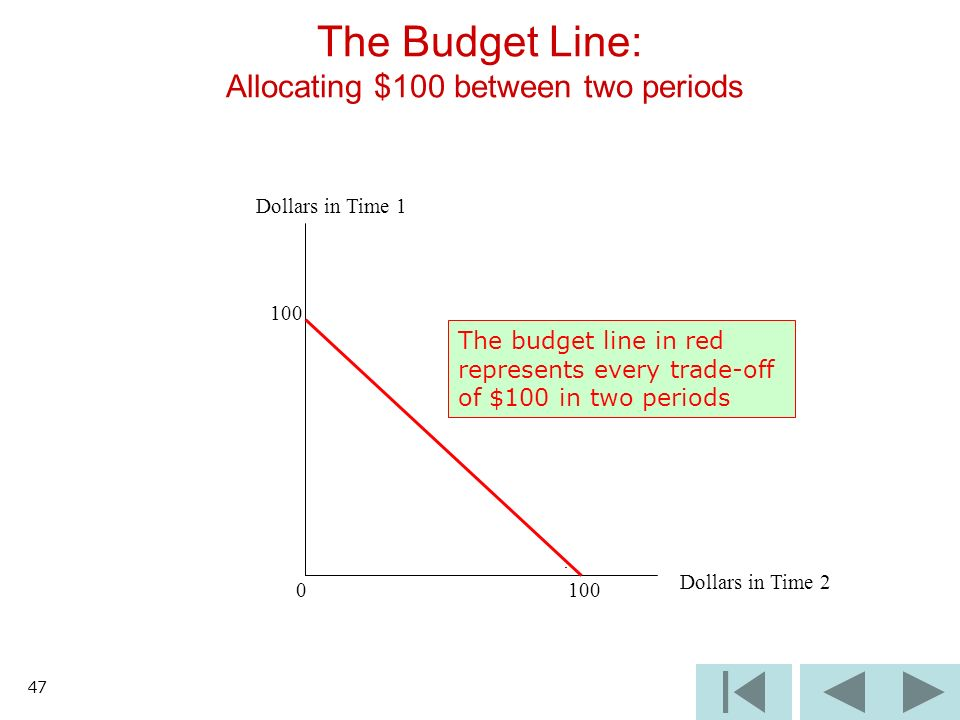 47 The Budget Line: Allocating $100 between two periods Dollars in Time 1 100 0 Dollars in Time 2 The budget line in red represents every trade-off of