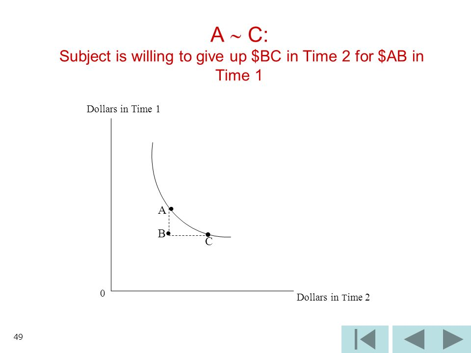 49 A C: Subject is willing to give up $BC in Time 2 for $AB in Time 1 Dollars in Time 1 0 Dollars in T ime 2 B C A