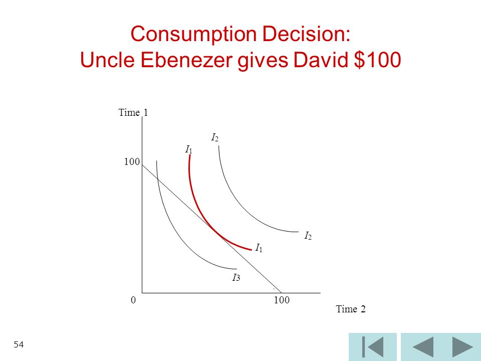 54 Consumption Decision: Uncle Ebenezer gives David $100 I3I3 Time 1 I 2 I 1 100 I 2 I 1 0 Time 2