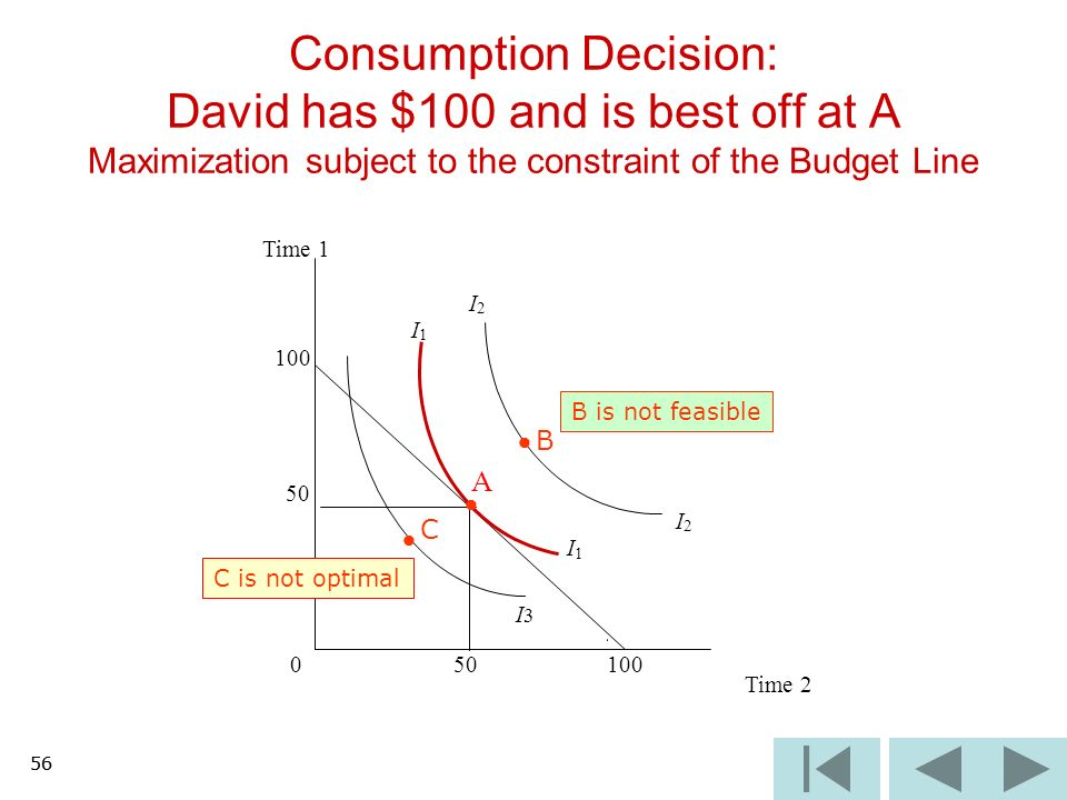 56 Consumption Decision: David has $100 and is best off at A Maximization subject to the constraint of the Budget Line I3I3 Time 1 I 2 I 1 100 50 A I 2 I 1 0 100 Time 2 B C B is not feasible C is not optimal 56