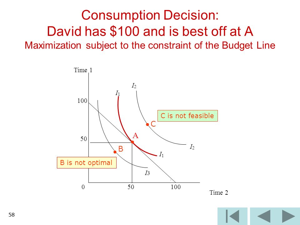 58 Consumption Decision: David has $100 and is best off at A Maximization subject to the constraint of the Budget Line I3I3 Time 1 I 2 I 1 100 50 A I 2 I 1 0 100 Time 2 C B C is not feasible B is not optimal 58