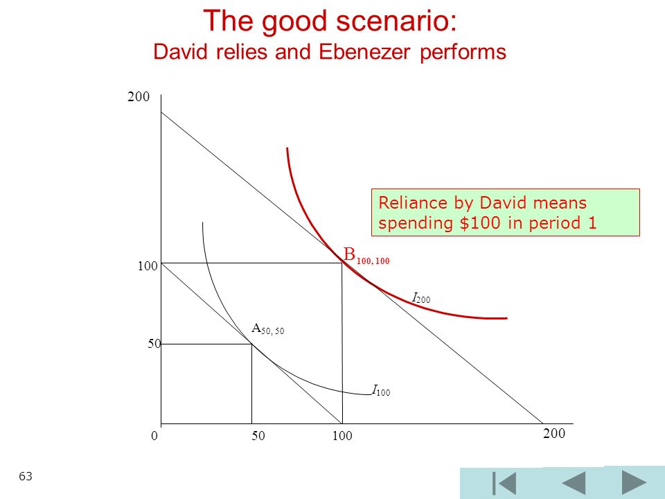 The good scenario: David relies and Ebenezer performs B 100, 100 100 I 200 A 50, 50 50 I 100 0 50 100 200 Reliance by David means spending $100 in period 1 63