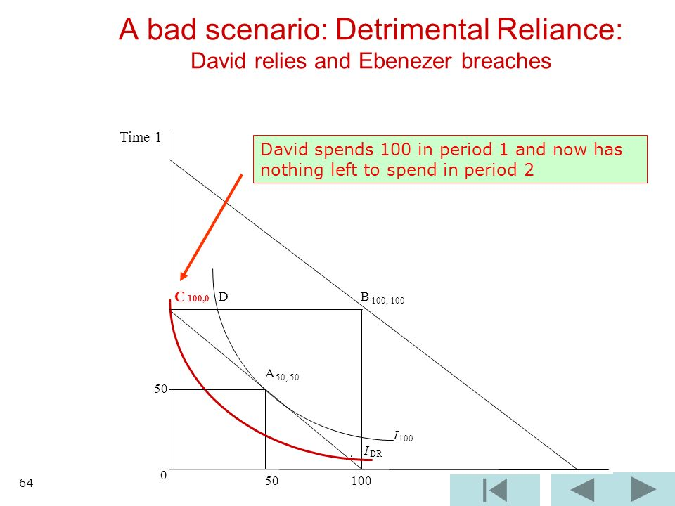 B 100, 100 I 100 I DR 0 50 100 A bad scenario: Detrimental Reliance: David relies and Ebenezer breaches C 100,0 D A 50, 50 50 Time 1 David spends 100 in period 1 and now has nothing left to spend in period 2 64