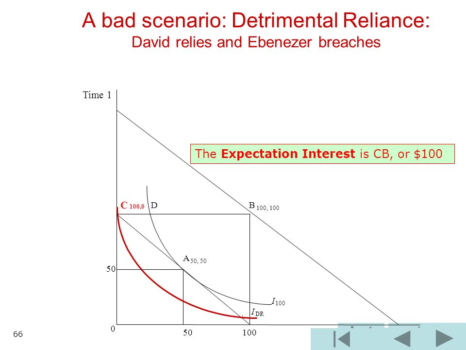 B 100, 100 I 100 I DR 0 50 100 A bad scenario: Detrimental Reliance: David relies and Ebenezer breaches C 100,0 D A 50, 50 50 Time 1 The Expectation Interest is CB, or $100 66