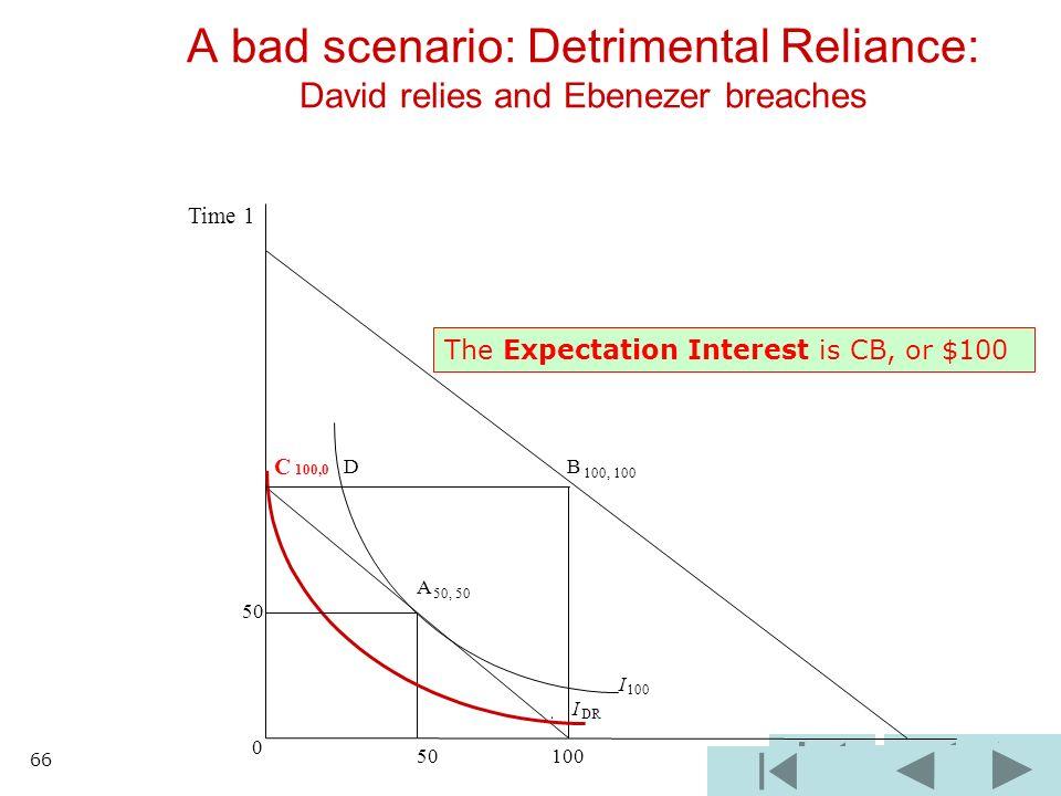 B 100, 100 I 100 I DR 0 50 100 A bad scenario: Detrimental Reliance: David relies and Ebenezer breaches C 100,0 D A 50, 50 50 Time 1 The Expectation I