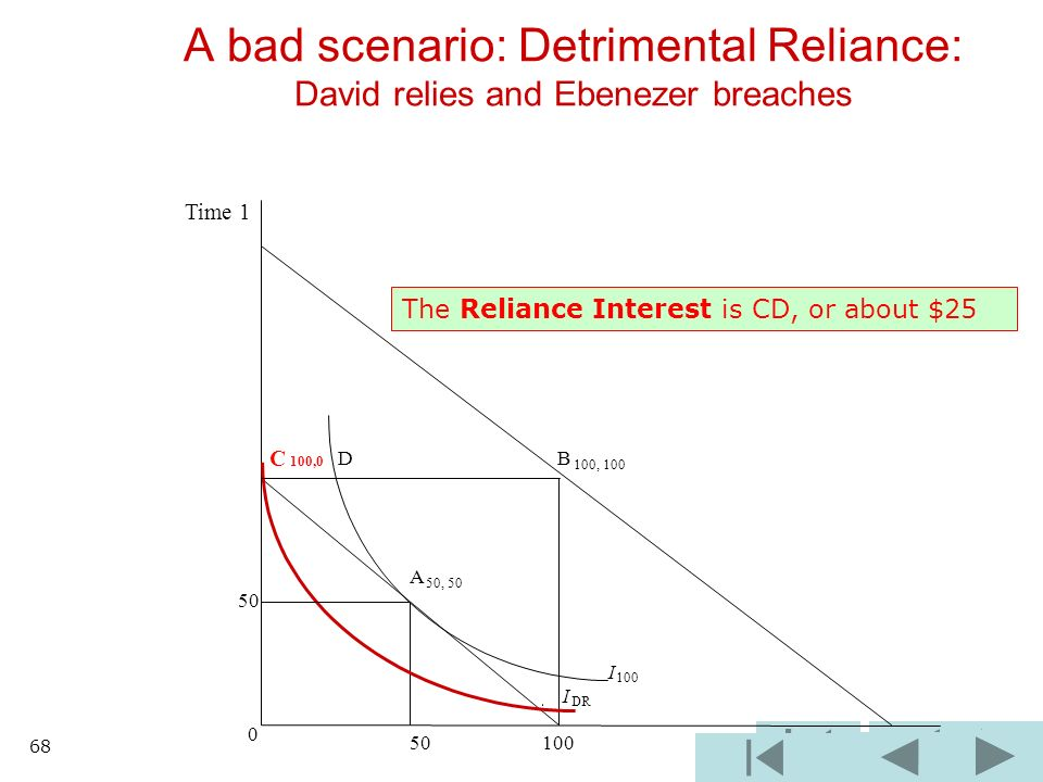 B 100, 100 I 100 I DR 0 50 100 A bad scenario: Detrimental Reliance: David relies and Ebenezer breaches C 100,0 D A 50, 50 50 Time 1 The Reliance Interest is CD, or about $25 68