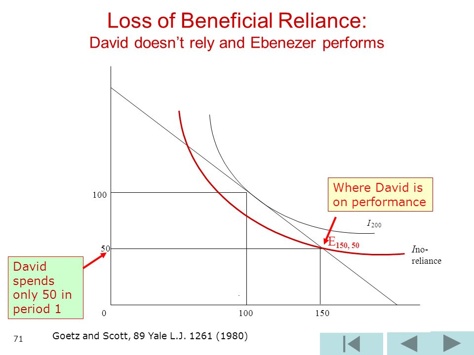 100 I 200 50 E 150, 50 0 100 150 Loss of Beneficial Reliance: David doesnt rely and Ebenezer performs I no- reliance Goetz and Scott, 89 Yale L.J. 126