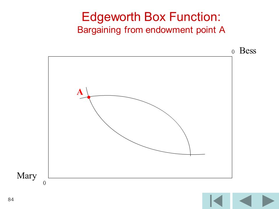 84 Edgeworth Box Function: Bargaining from endowment point A Mary Bess A 0 0