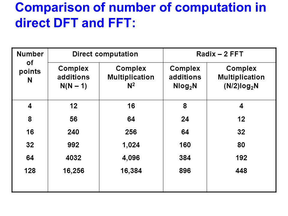 Comparison of number of computation in direct DFT and FFT: Number of points N Direct computationRadix – 2 FFT Complex additions N(N – 1) Complex Multi