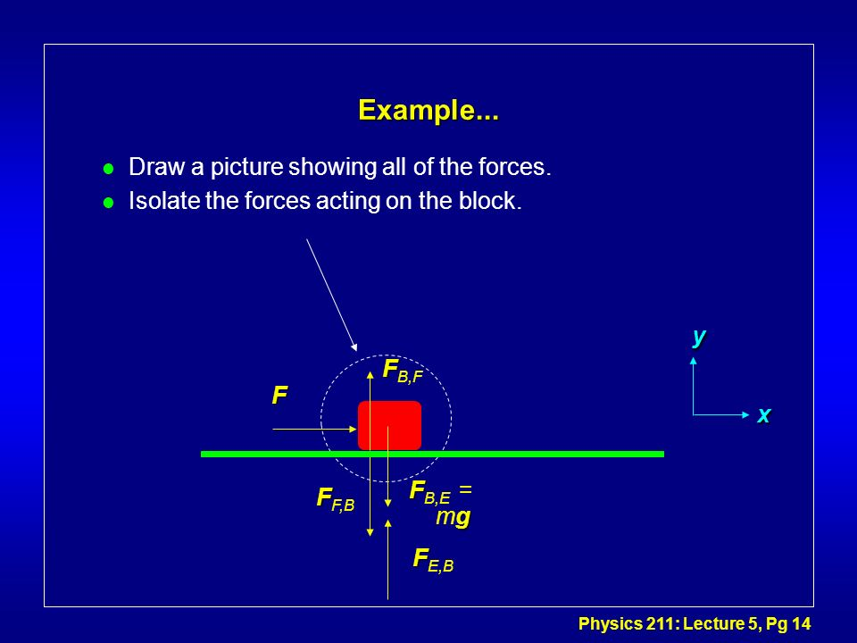 Physics 211: Lecture 5, Pg 14 Example... l Draw a picture showing all of the forces. l Isolate the forces acting on the block. F F F B,F F F F,B F g F