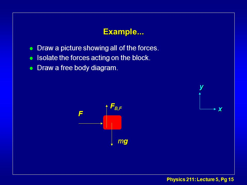 Physics 211: Lecture 5, Pg 15 Example... l Draw a picture showing all of the forces. l Isolate the forces acting on the block. l Draw a free body diag