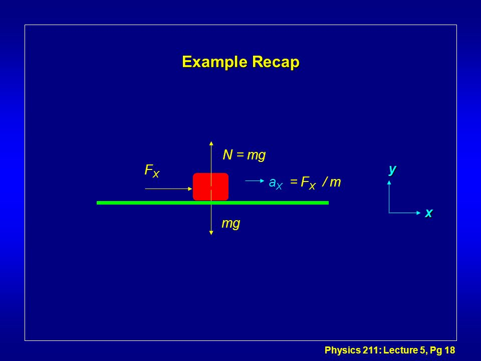 Physics 211: Lecture 5, Pg 18 Example Recap FXFX N = mg mg a X = F X / m y x