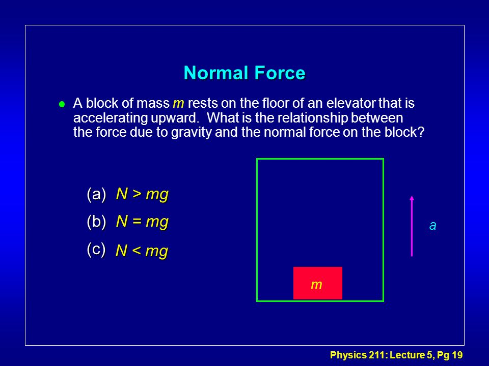 Physics 211: Lecture 5, Pg 19 Normal Force l A block of mass m rests on the floor of an elevator that is accelerating upward. What is the relationship