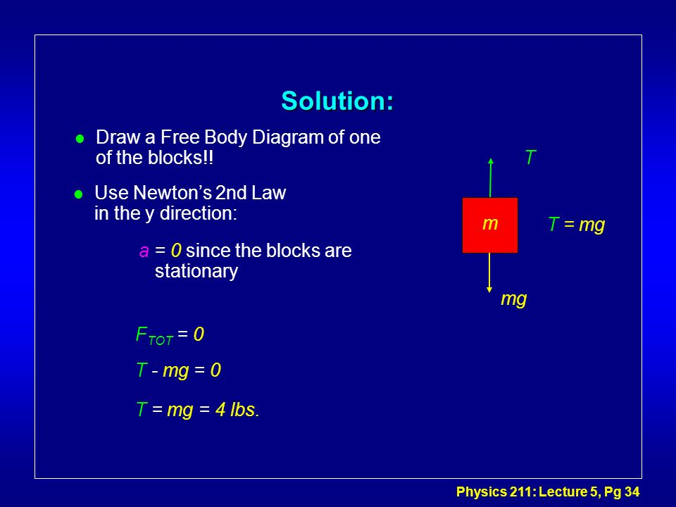 Physics 211: Lecture 5, Pg 34 Solution: l Draw a Free Body Diagram of one of the blocks!! l Use Newtons 2nd Law in the y direction: F TOT = 0 T - mg =