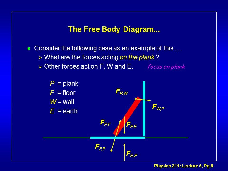 Physics 211: Lecture 5, Pg 8 The Free Body Diagram... l Consider the following case as an example of this…. What are the forces acting on the plank ?