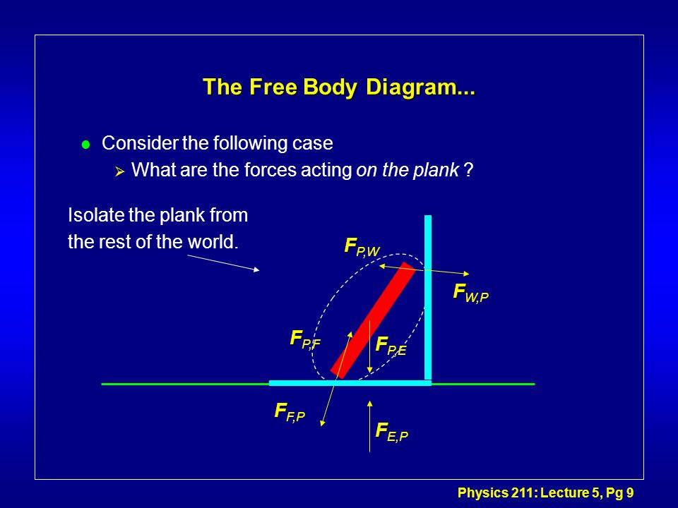 Physics 211: Lecture 5, Pg 9 The Free Body Diagram... l Consider the following case What are the forces acting on the plank ? Isolate the plank from t