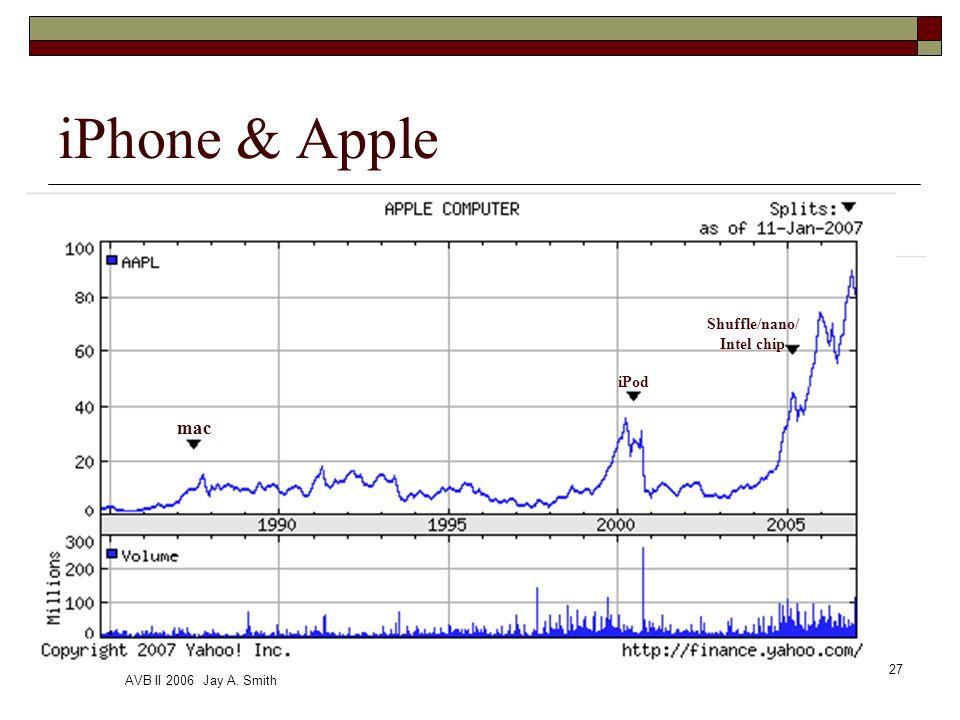 AVB II 2006 Jay A. Smith 27 iPhone & Apple mac iPod Shuffle/nano/ Intel chip