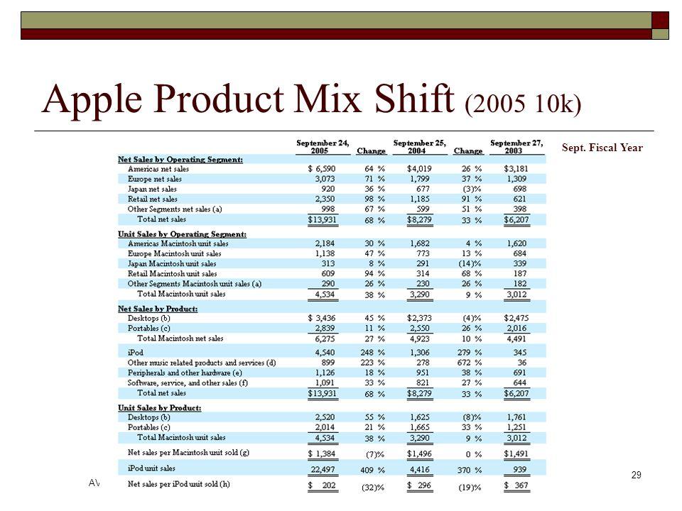 AVB II 2006 Jay A. Smith 29 Apple Product Mix Shift (2005 10k) Sept. Fiscal Year