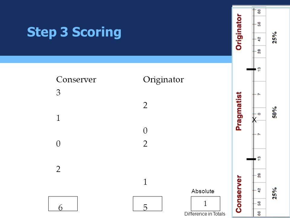 Step 3 Scoring ConserverOriginator 3 2 1 0 02 2 1 65 1 1 Absolute Difference in Totals X