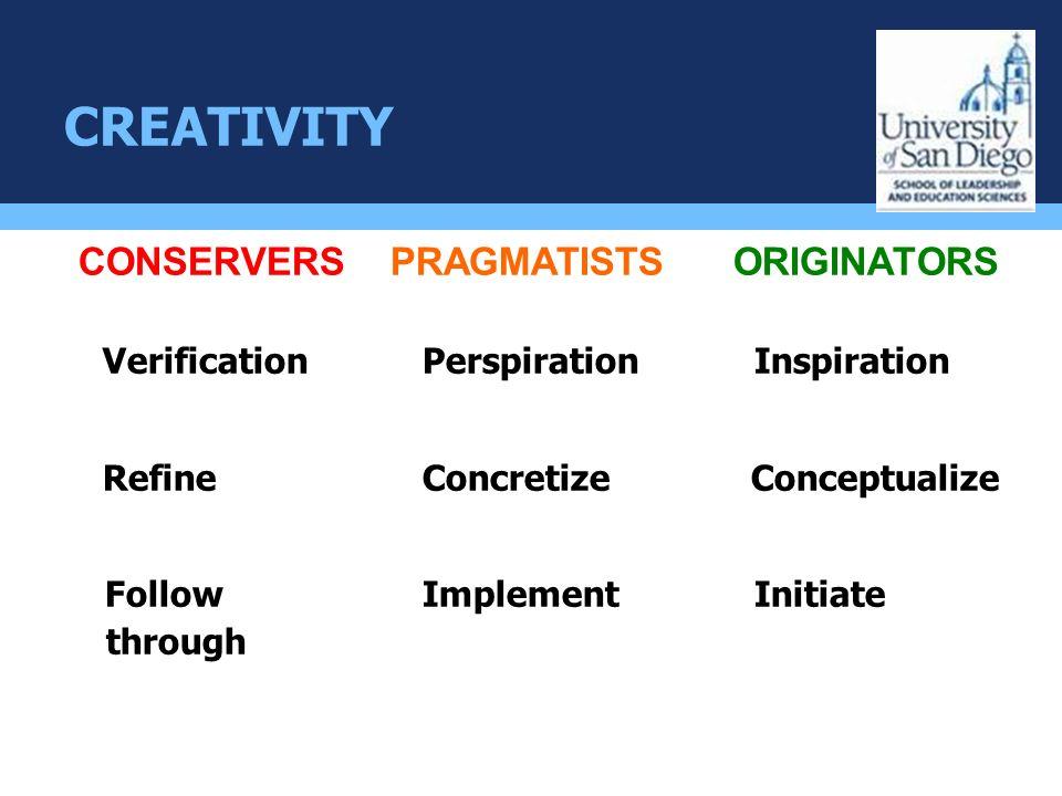 CREATIVITY CONSERVERS PRAGMATISTS ORIGINATORS Verification PerspirationInspiration Refine Concretize Conceptualize Follow ImplementInitiate through