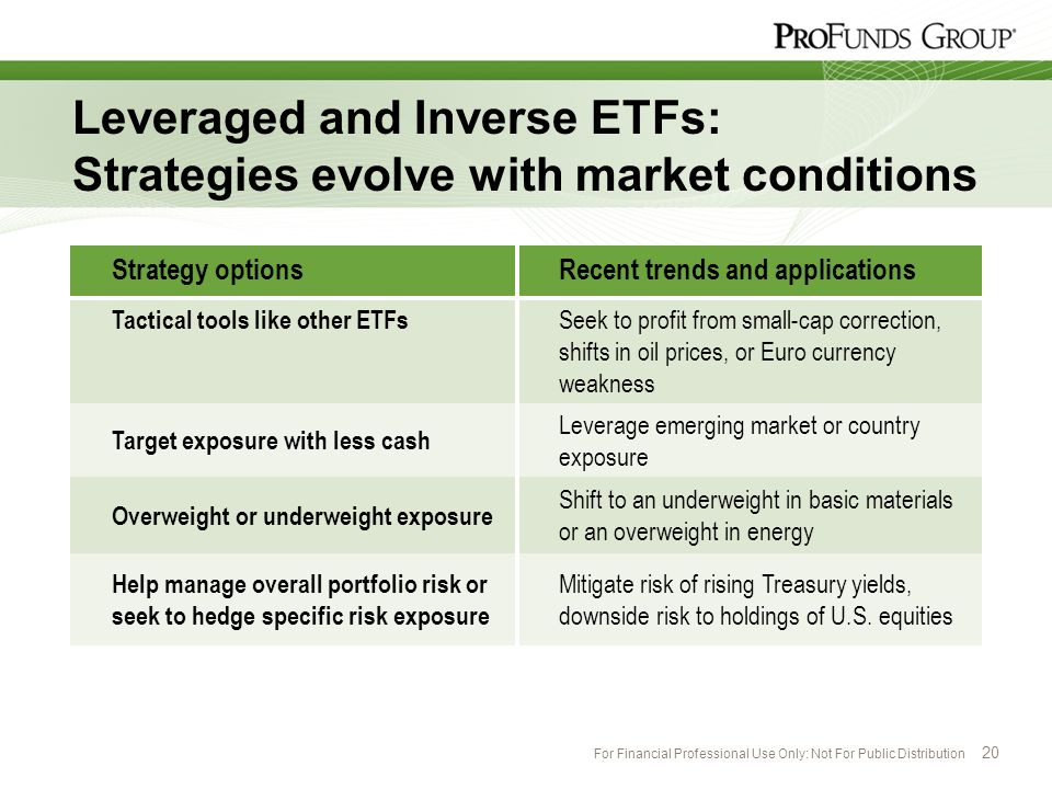 For Financial Professional Use Only: Not For Public Distribution 20 Leveraged and Inverse ETFs: Strategies evolve with market conditions Strategy opti