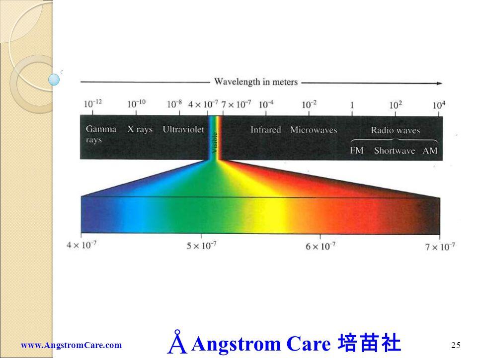 Angstrom Care 25www.AngstromCare.com