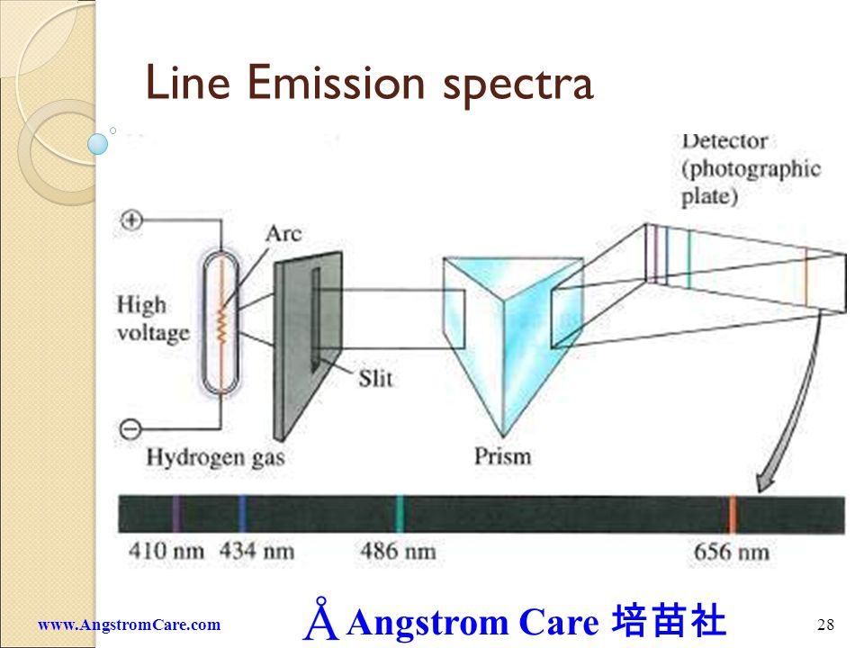 Angstrom Care 28www.AngstromCare.com Line Emission spectra