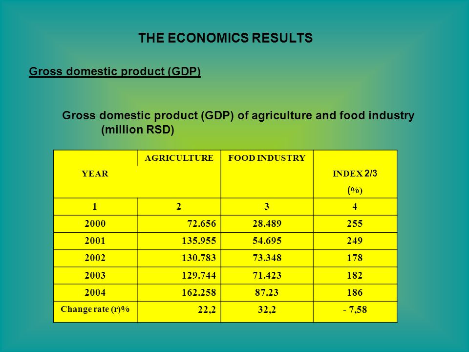 THE ECONOMICS RESULTS Gross domestic product (GDP) Gross domestic product (GDP) of agriculture and food industry (million RSD) AGRICULTUREFOOD INDUSTR