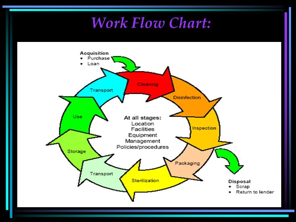 42 Work Flow Chart: