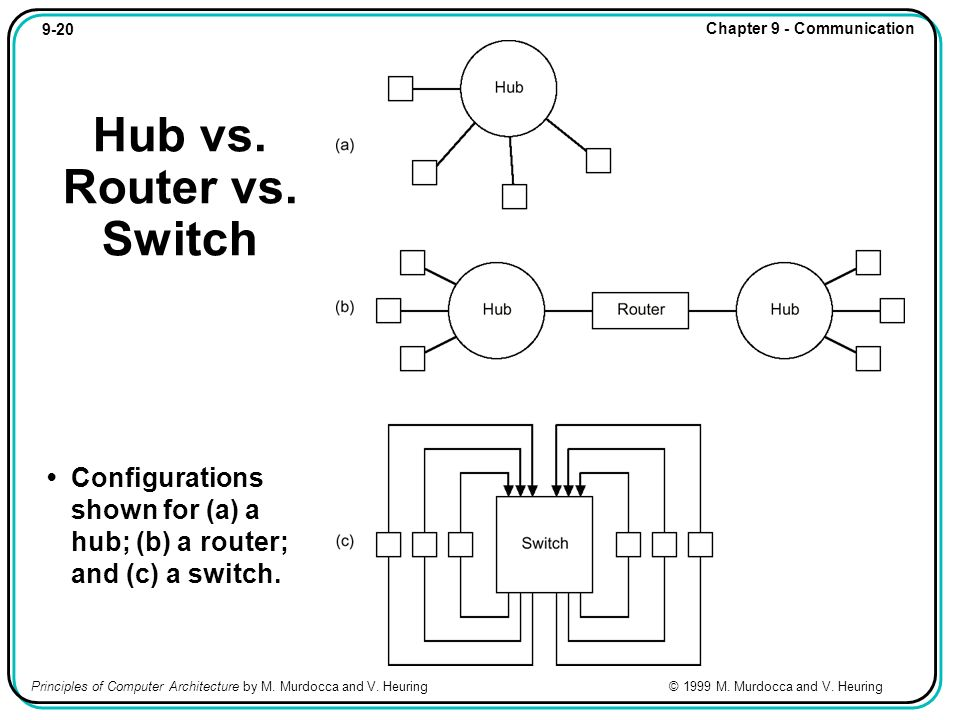 9-20 Chapter 9 - Communication Principles of Computer Architecture by M. Murdocca and V. Heuring © 1999 M. Murdocca and V. Heuring Hub vs. Router vs.