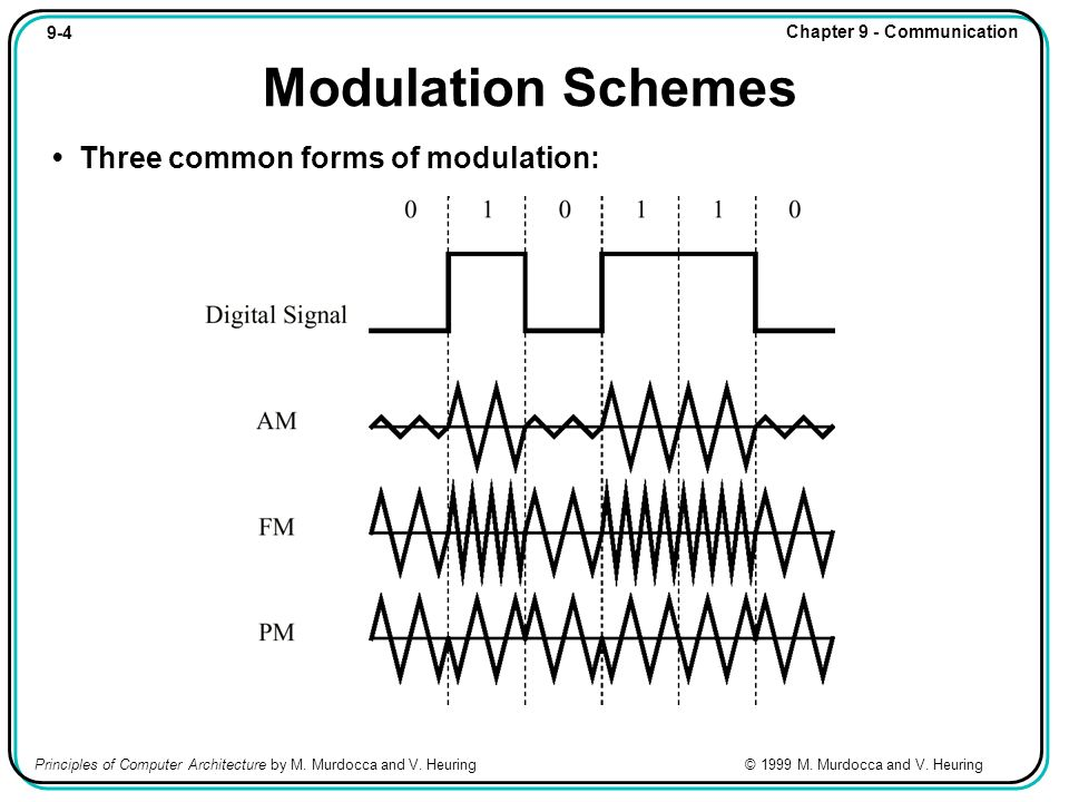 9-4 Chapter 9 - Communication Principles of Computer Architecture by M. Murdocca and V. Heuring © 1999 M. Murdocca and V. Heuring Modulation Schemes T