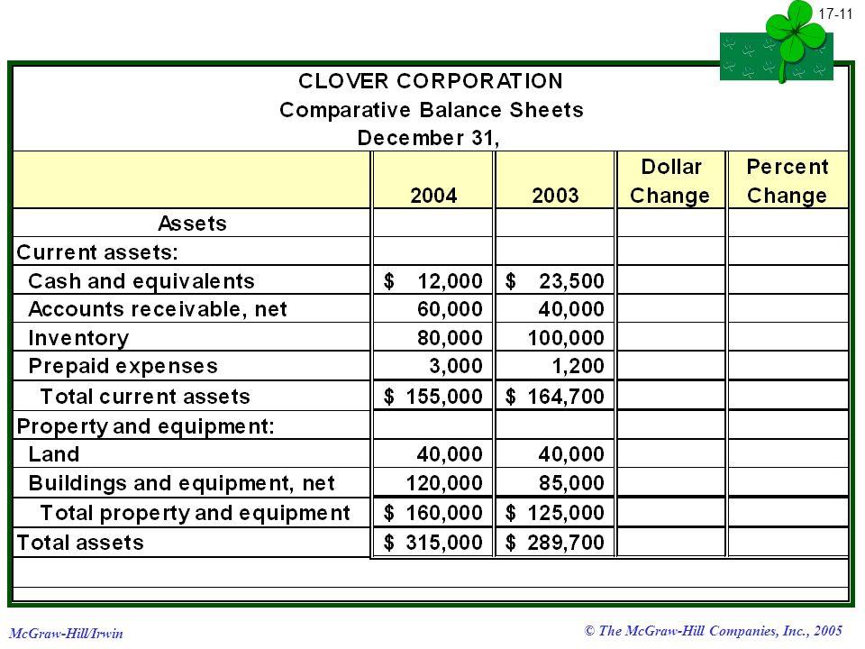 McGraw-Hill/Irwin © The McGraw-Hill Companies, Inc., 2005 17-11