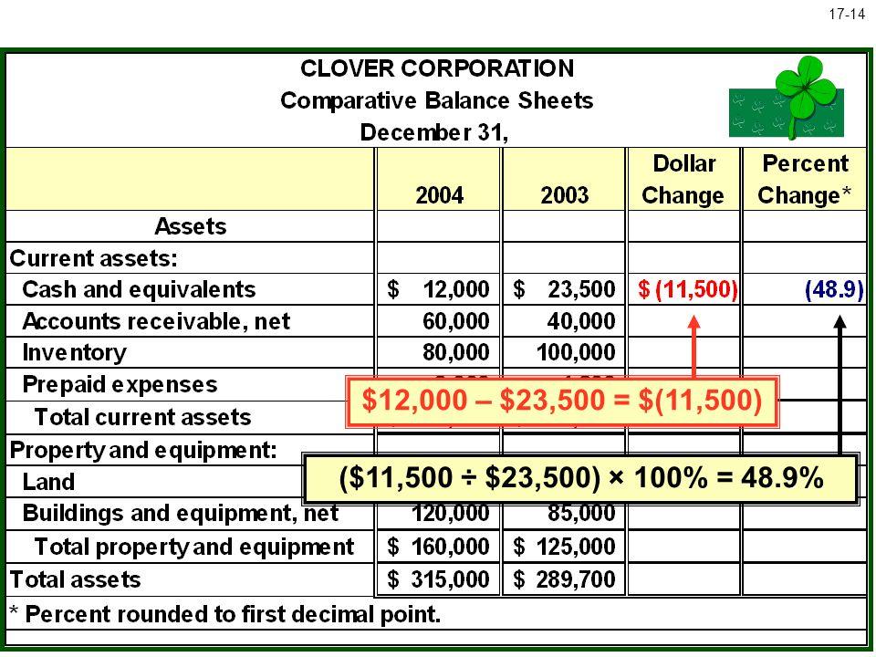 McGraw-Hill/Irwin © The McGraw-Hill Companies, Inc., 2005 17-14 ($11,500 ÷ $23,500) × 100% = 48.9% $12,000 – $23,500 = $(11,500)