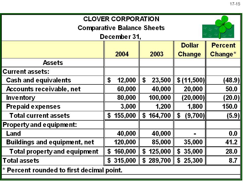 McGraw-Hill/Irwin © The McGraw-Hill Companies, Inc., 2005 17-15