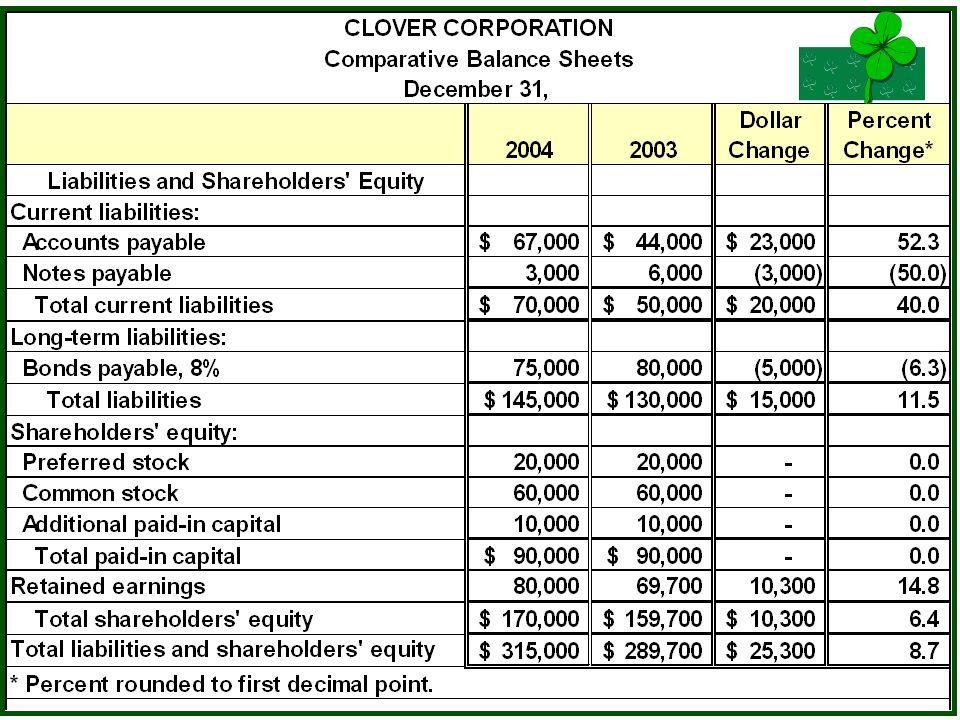 McGraw-Hill/Irwin © The McGraw-Hill Companies, Inc., 2005 17-17