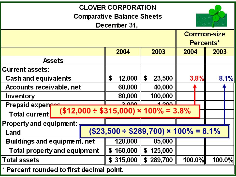 McGraw-Hill/Irwin © The McGraw-Hill Companies, Inc., 2005 17-26 ($12,000 ÷ $315,000) × 100% = 3.8% ($23,500 ÷ $289,700) × 100% = 8.1%