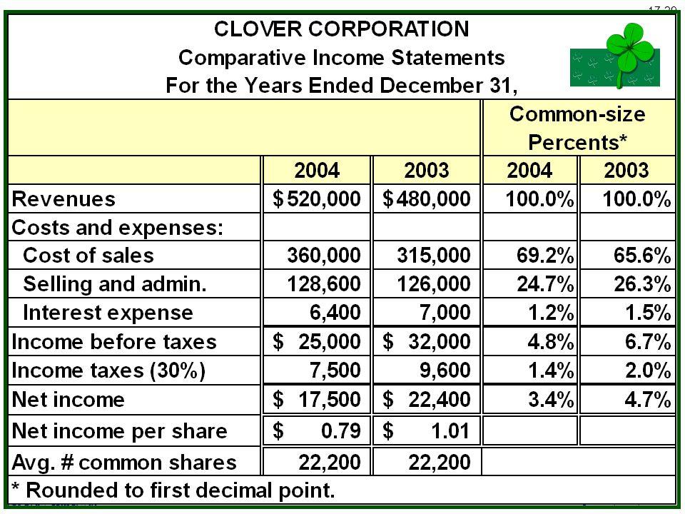 McGraw-Hill/Irwin © The McGraw-Hill Companies, Inc., 2005 17-29