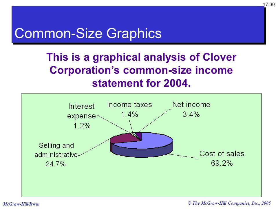 McGraw-Hill/Irwin © The McGraw-Hill Companies, Inc., 2005 17-30 This is a graphical analysis of Clover Corporations common-size income statement for 2
