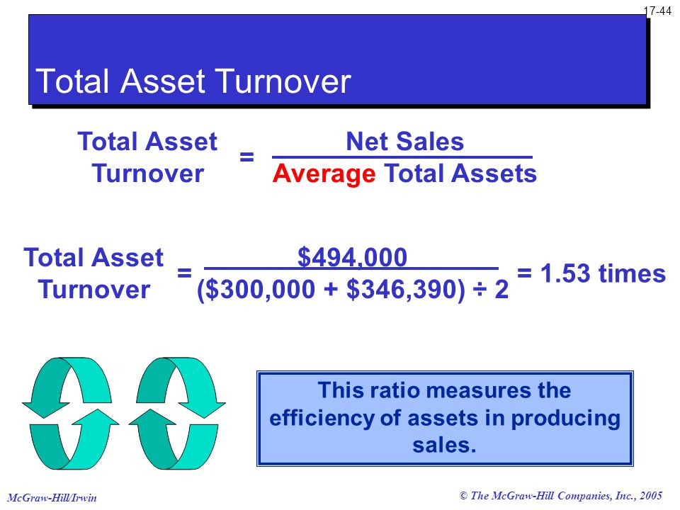 McGraw-Hill/Irwin © The McGraw-Hill Companies, Inc., 2005 17-44 This ratio measures the efficiency of assets in producing sales. Total Asset Turnover