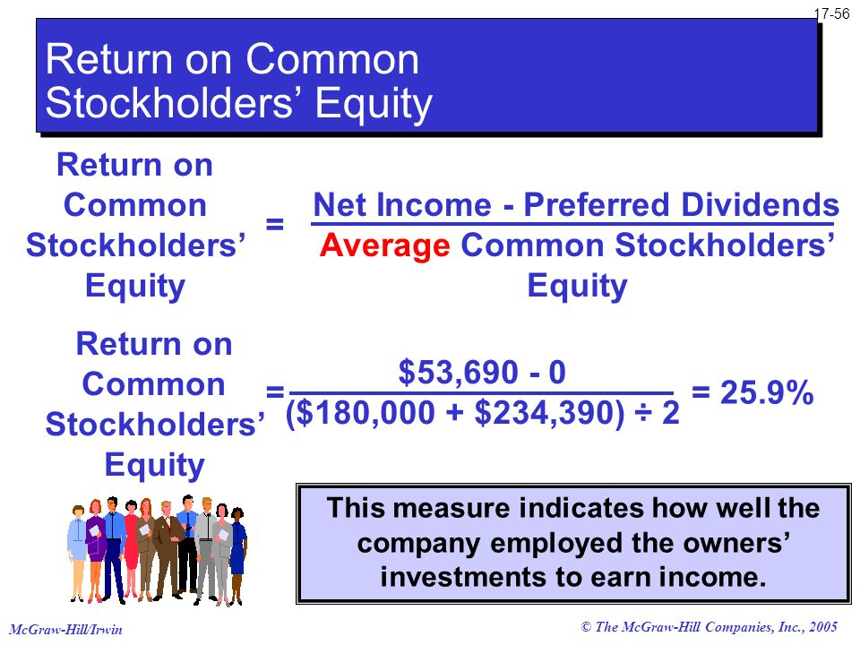 McGraw-Hill/Irwin © The McGraw-Hill Companies, Inc., 2005 17-56 Return on Common Stockholders Equity Net Income - Preferred Dividends Average Common S