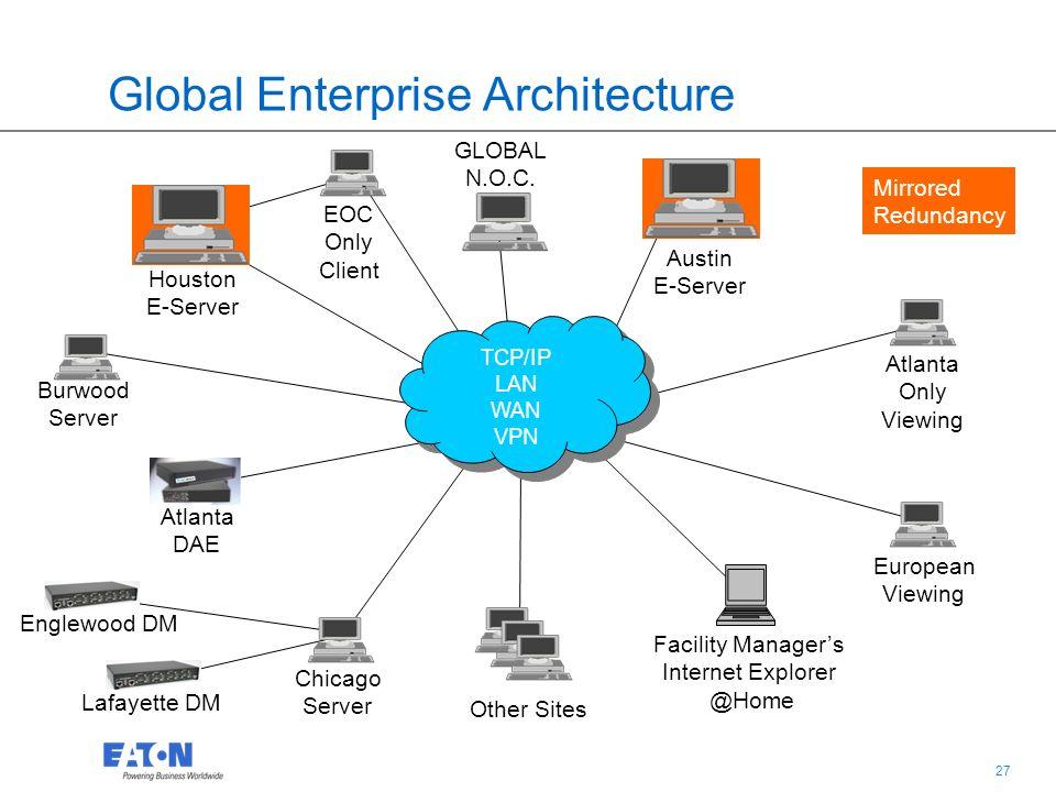 27 Global Enterprise Architecture TCP/IP LAN WAN VPN TCP/IP LAN WAN VPN GLOBAL N.O.C. Burwood Server Austin E-Server European Viewing EOC Only Client