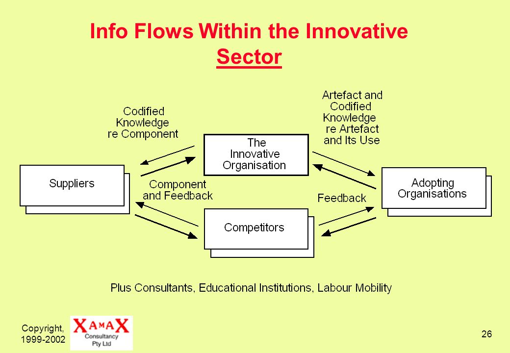 Copyright, 1999-2002 26 Info Flows Within the Innovative Sector