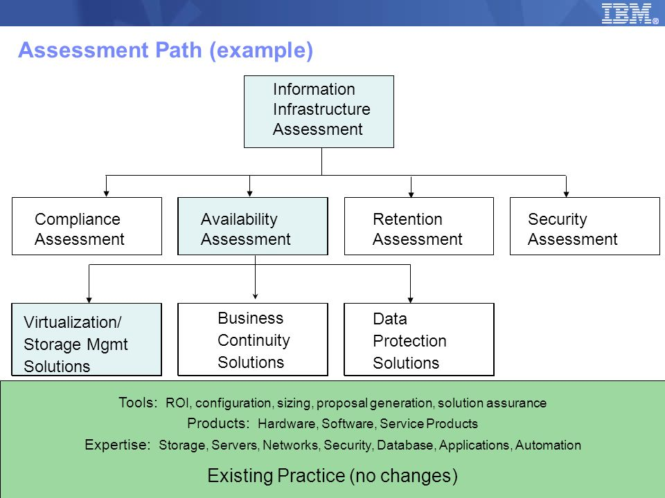 © 2008 IBM Corporation 3 Assessment Path (example) Information Infrastructure Assessment Compliance Assessment Availability Assessment Retention Asses