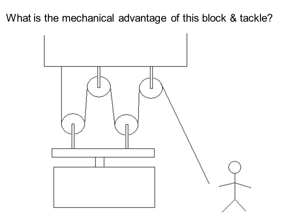 What is the mechanical advantage of this block & tackle?